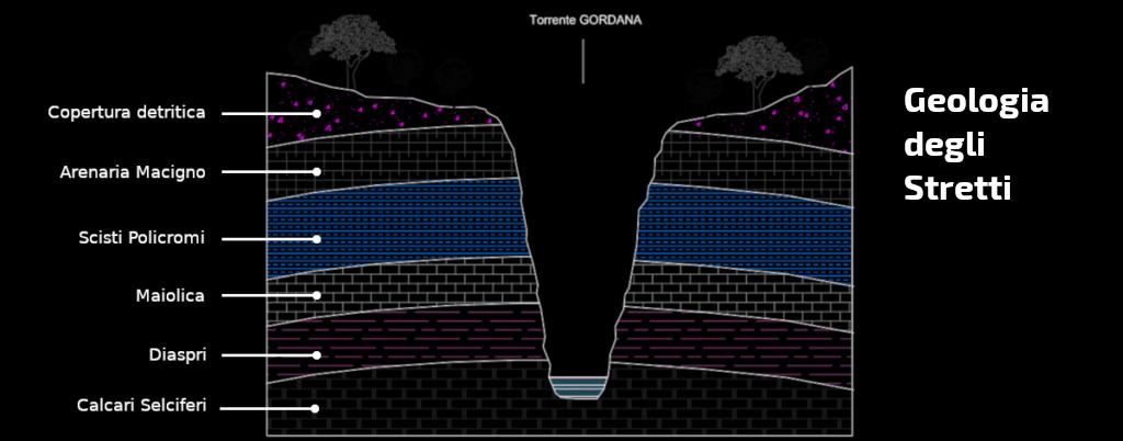 schema geologia degli stretti di Giaredo
